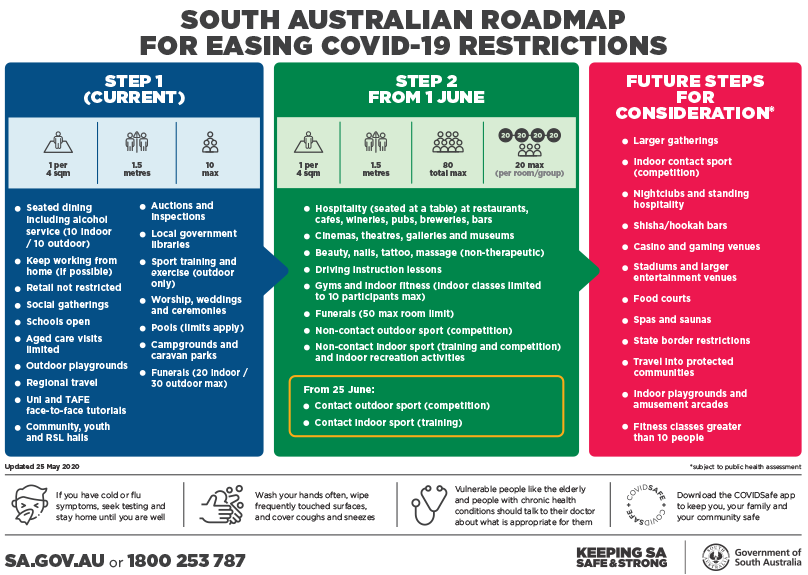 Easing COVID-19 Restrictions – from SA Gov